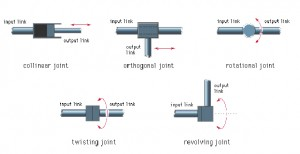 robot links and joints